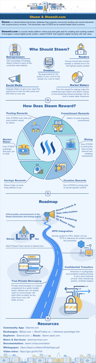 "<h3><a href=""https://steemit.com/steemit/@getssidetracked/steem-and-steemit-infographic-for-the-new-ones"" target=""_blank"">Steem and Steemit Infographic for the newcomers!